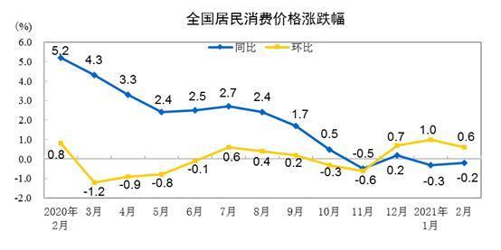 CPI涨跌幅走势图。 来自国家统计局